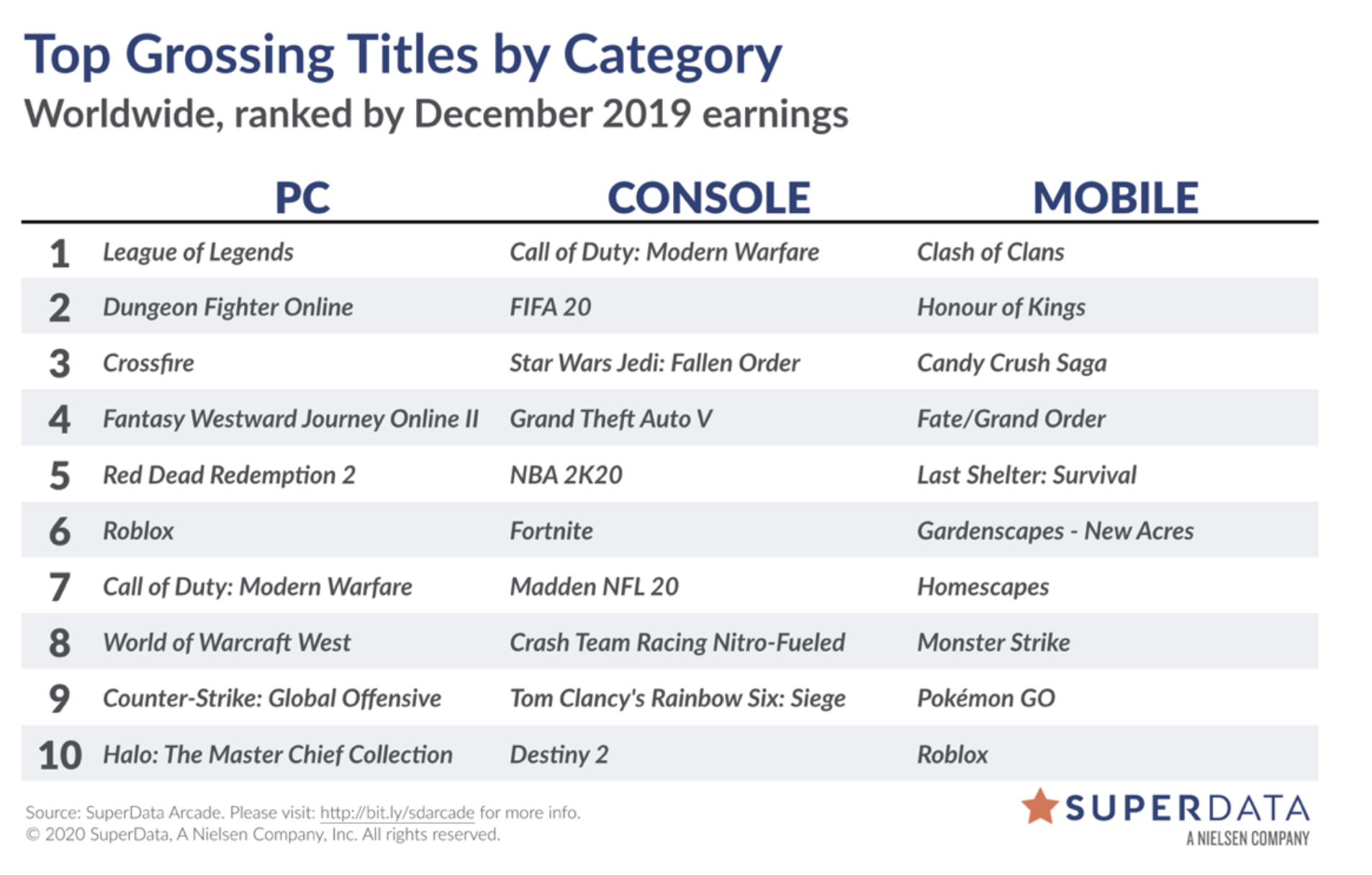Table outlining the biggest global sales in digital games in 2019