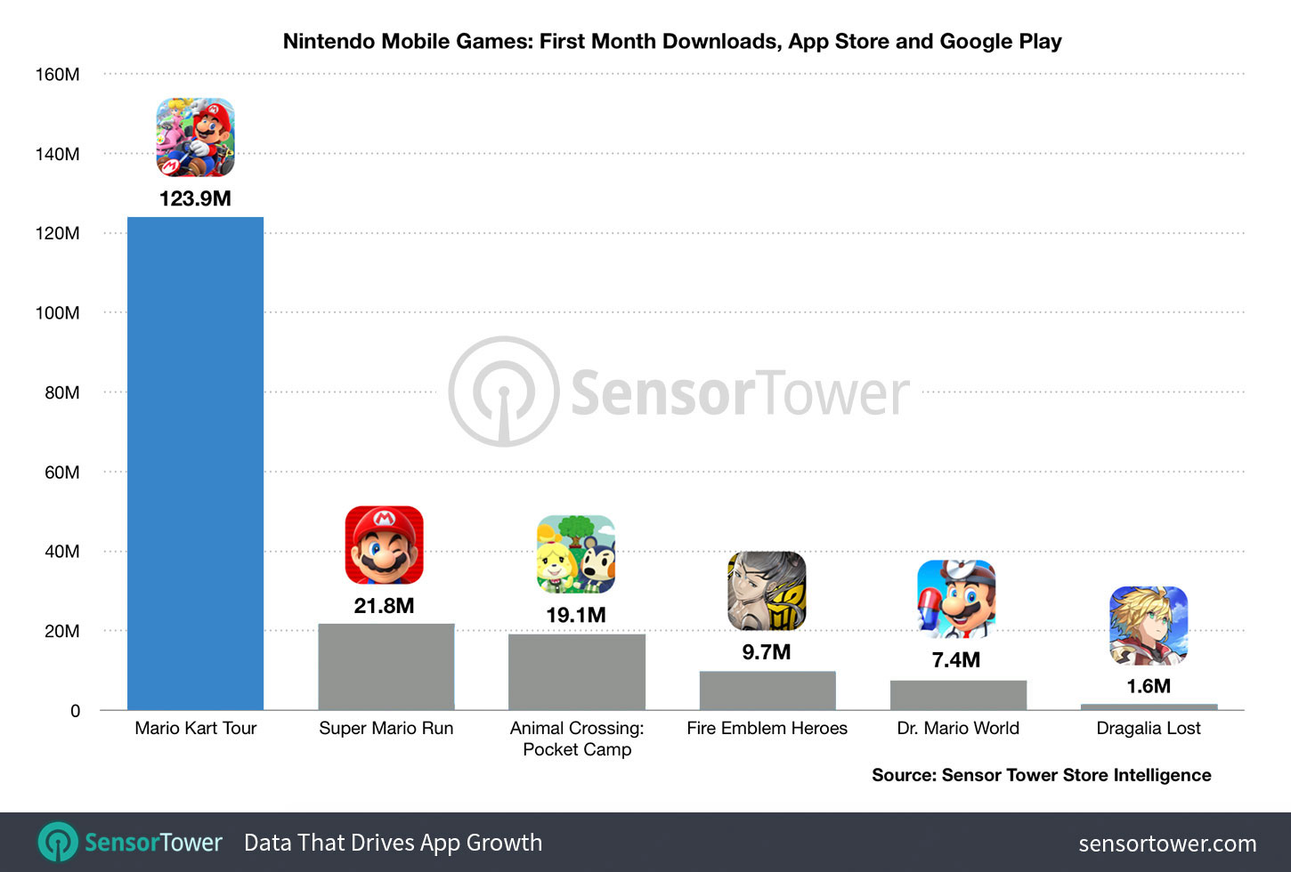 Mario Kart Tour hits 129.3 million downloads in one month