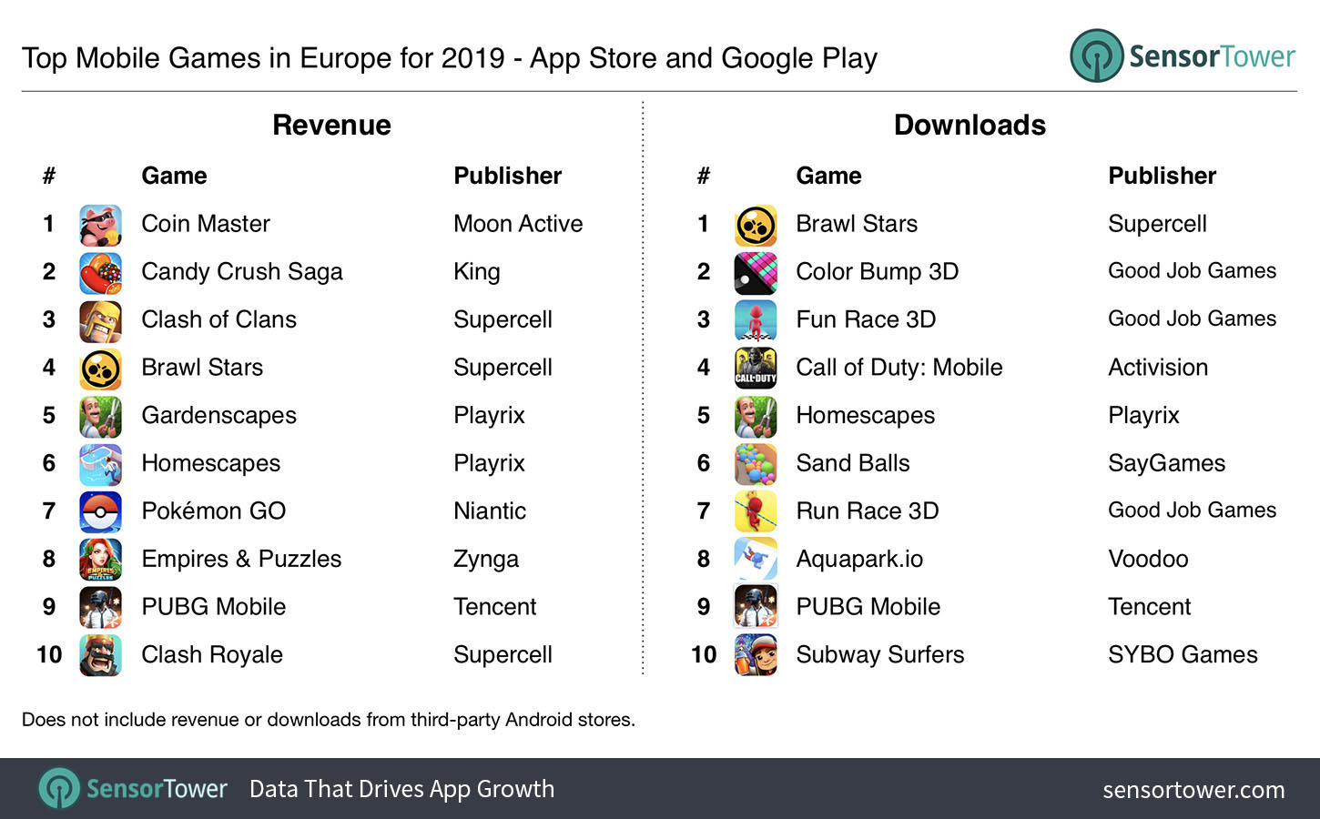 Table showing the highest grossing mobile games in Europe in 2019