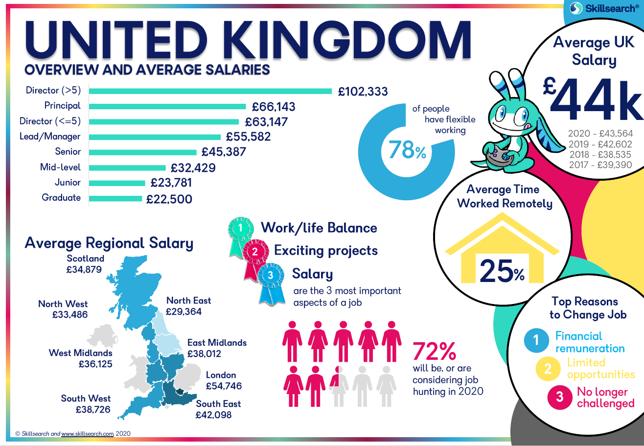 Infographic about UK games industry
